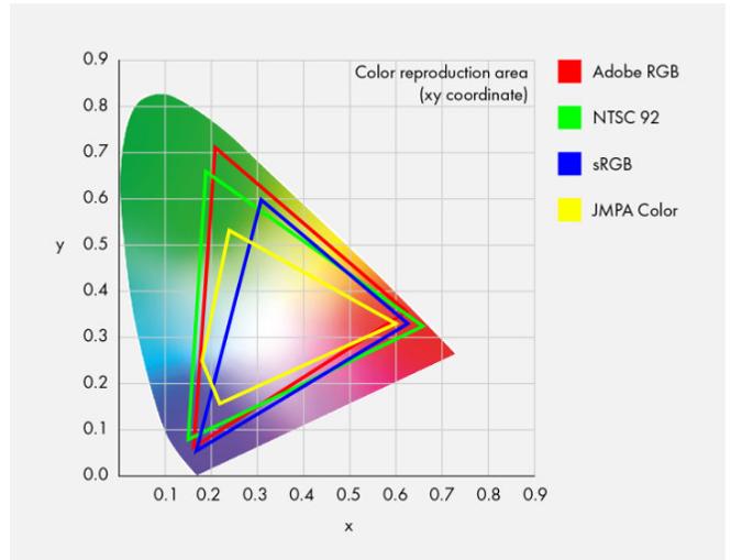 CIE1931色彩空间是一个大范围的色彩空间